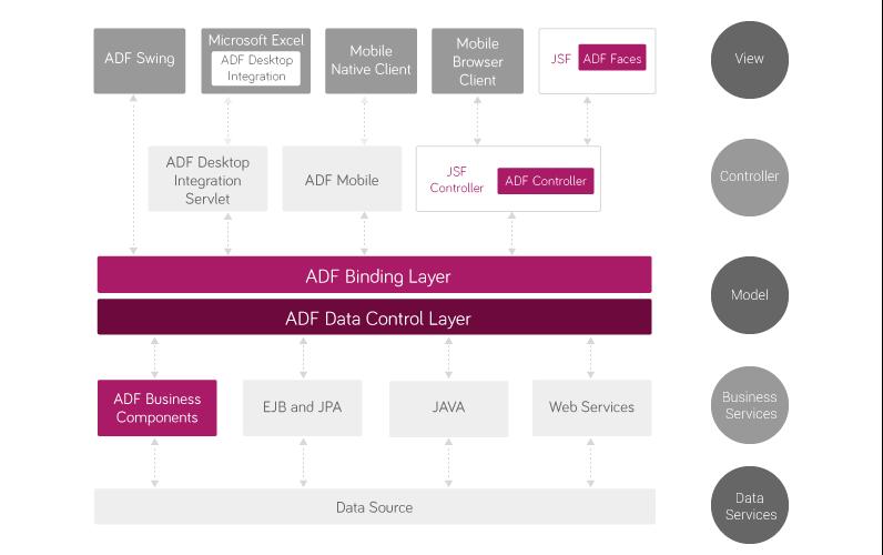 ADF_framework