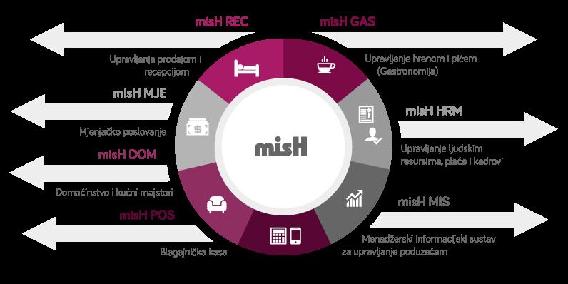 misH_moduli
